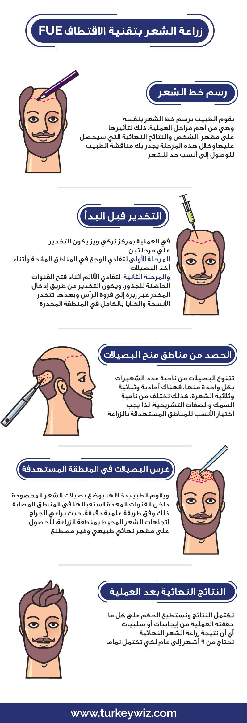خطوات زراعة الشعر بالاقتطاف