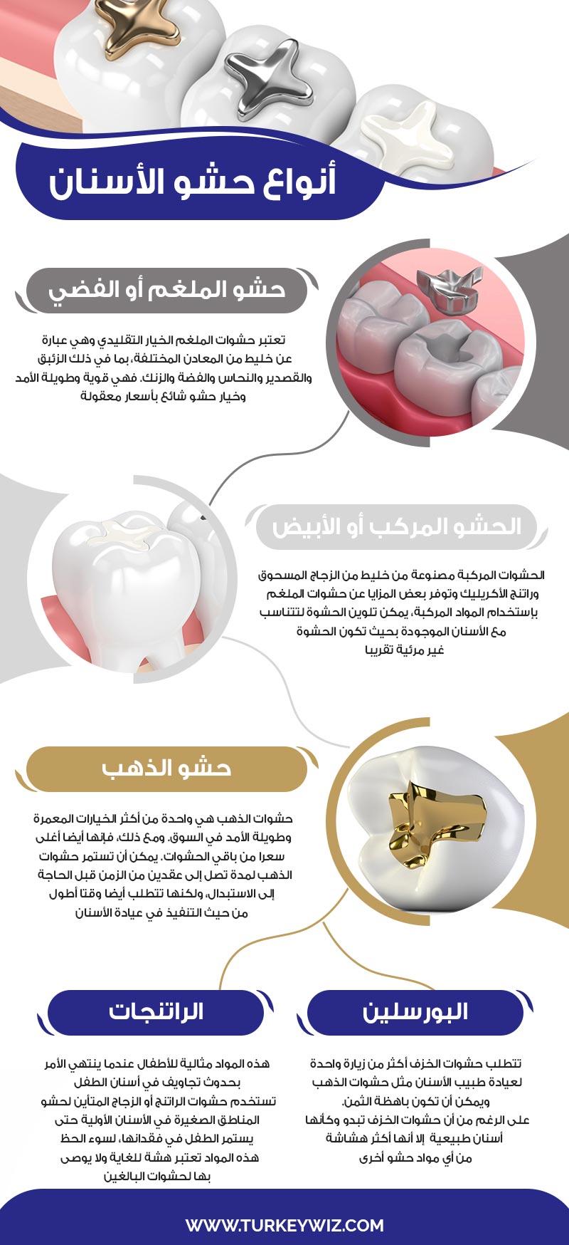 المواد المختلفة المستخدمة في حشو الأسنان